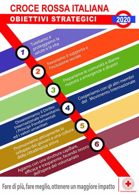 obiettivi_strategici_cri